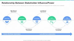 Stakeholders Participation Project Development Process Relationship Between Stakeholder Influence Power Pictures PDF