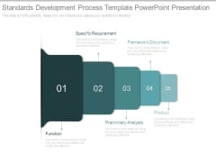 Standards Development Process Template Powerpoint Presentation