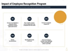 Star Employee Impact Of Employee Recognition Program Designs PDF