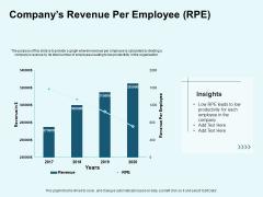 Star Performer Companys Revenue Per Employee Rpe Ppt Infographic Template Format Ideas PDF