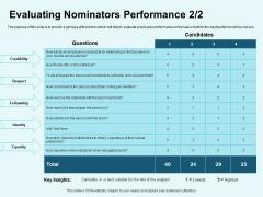 Star Performer Evaluating Nominators Performance Identity Ppt Slides Files PDF