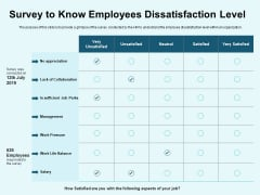 Star Performer Survey To Know Employees Dissatisfaction Level Professional PDF