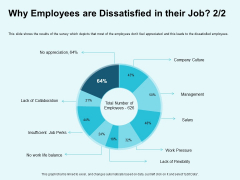 Star Performer Why Employees Are Dissatisfied In Their Job Management Themes PDF