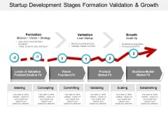 Startup Development Stages Formation Validation And Growth Ppt PowerPoint Presentation Show Themes
