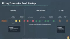 Startup Pitch Deck For Fast Food Restaurant Hiring Process For Food Startup Pictures PDF