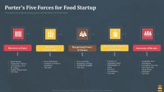 Startup Pitch Deck For Fast Food Restaurant Porters Five Forces For Food Startup Portrait PDF