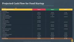 Startup Pitch Deck For Fast Food Restaurant Projected Cash Flow For Food Startup Inspiration PDF