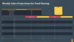Startup Pitch Deck For Fast Food Restaurant Weekly Sales Projections For Food Startup Mockup PDF