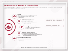 Startup Pitch To Raise Capital From Crowdfunding Framework Of Revenue Generation Background PDF