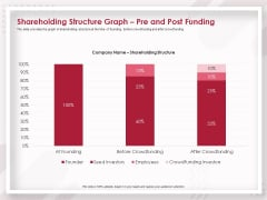 Startup Pitch To Raise Capital From Crowdfunding Shareholding Structure Graph Pre And Post Funding Icons PDF