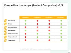 Startup Presentation For Collaborative Capital Funding Competitive Landscape Product Comparison Ppt Icon Slides PDF