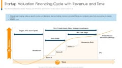 Startup Valuation Financing Cycle With Revenue And Time Ppt Icon Diagrams PDF