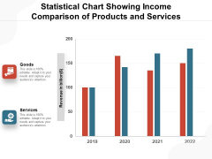 Statistical Chart Showing Income Comparison Of Products And Services Ppt PowerPoint Presentation File Files PDF