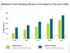 Statistical Chart Showing Revenue From Export Of Tea And Coffee Ppt PowerPoint Presentation Gallery Background Image PDF