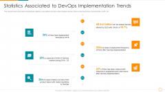 Statistics Associated To Devops Implementation Trends Ppt Show Layout PDF