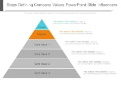 Steps Defining Company Values Powerpoint Slide Influencers