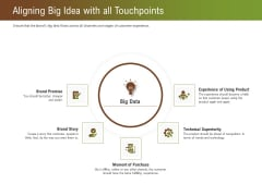 Steps For Successful Brand Building Process Aligning Big Idea With All Touchpoints Graphics PDF