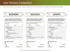 Steps For Successful Brand Building Process User Persona Comparison Slides PDF