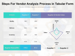 Steps For Vendor Analysis Process In Tabular Form Ppt PowerPoint Presentation Layouts Maker PDF