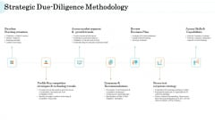 Steps In M And A Process Strategic Due Diligence Methodology Clipart PDF