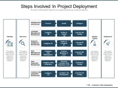 Steps Involved In Project Deployment Ppt PowerPoint Presentation Gallery Shapes PDF