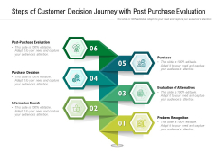 Steps Of Customer Decision Journey With Post Purchase Evaluation Ppt PowerPoint Presentation File Model PDF