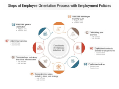 Steps Of Employee Orientation Process With Employment Policies Ppt PowerPoint Presentation File Gridlines PDF