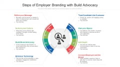 Steps Of Employer Branding With Build Advocacy Ppt Pictures PDF