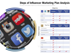 Steps Of Influencer Marketing Plan Analysis Ppt PowerPoint Presentation Infographics Graphics PDF