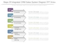 Steps Of Integrated Crm Sales System Diagram Ppt Slides