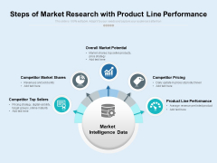 Steps Of Market Research With Product Line Performance Ppt PowerPoint Presentation Outline Skills