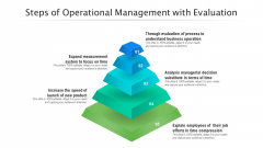 Steps Of Operational Management With Evaluation Ppt PowerPoint Presentation Outline Tips PDF