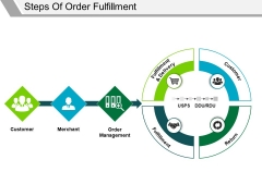 Steps Of Order Fulfillment Ppt PowerPoint Presentation Icon Clipart