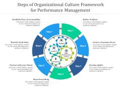 Steps Of Organizational Culture Framework For Performance Management Ppt PowerPoint Presentation Portfolio Themes PDF