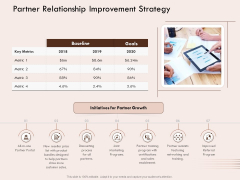Steps Of Strategic Procurement Process Partner Relationship Improvement Strategy Ppt File Guide PDF