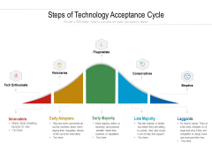 Steps Of Technology Acceptance Cycle Ppt PowerPoint Presentation Gallery Structure PDF