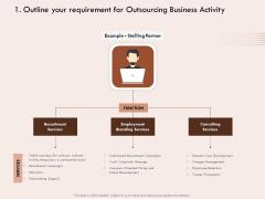 Steps Strategic Procurement Process Outline Requirement Outsourcing Business Activity Ppt Ideas Templates PDF
