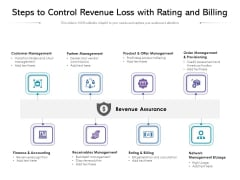 Steps To Control Revenue Loss With Rating And Billing Ppt PowerPoint Presentation Portfolio Summary PDF