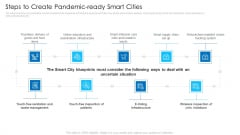 Steps To Create Pandemicready Smart Cities Demonstration PDF