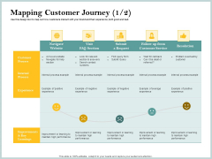 Steps To Create Ultimate Client Experience Mapping Customer Journey Visit Diagrams PDF