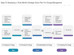 Steps To Developing A Three Months Strategic Action Plan For Change Management Brochure