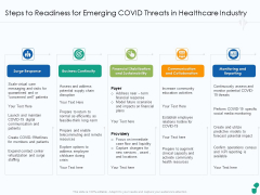 Steps To Readiness For Emerging COVID Threats In Healthcare Industry Ppt Model Slides PDF