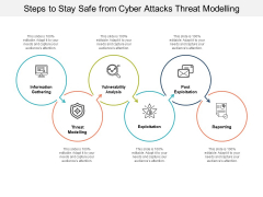 Steps To Stay Safe From Cyber Attacks Threat Modelling Ppt PowerPoint Presentation Infographics Gallery