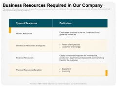 Stepwise Strategy Business Resources Required In Our Company Ppt Gallery Background Images PDF