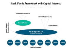 Stock Funds Framework With Capital Interest Ppt PowerPoint Presentation Styles Sample