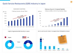 Stock Pitch For Fast Food Restaurants Delivery Quick Service Restaurants QSR Industry In Japan Demonstration PDF