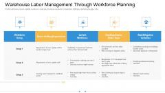 Storage Logistics Warehouse Labor Management Through Workforce Planning Mockup PDF