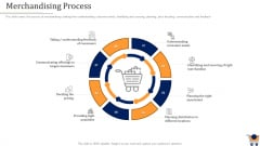 Store Positioning In Retail Management Merchandising Process Introduction PDF
