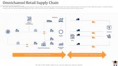 Store Positioning In Retail Management Omnichannel Retail Supply Chain Portrait PDF