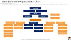Store Positioning In Retail Management Retail Enterprise Organizational Chart Structure PDF